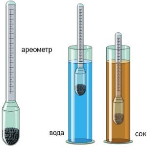 Замер плотности ареометром